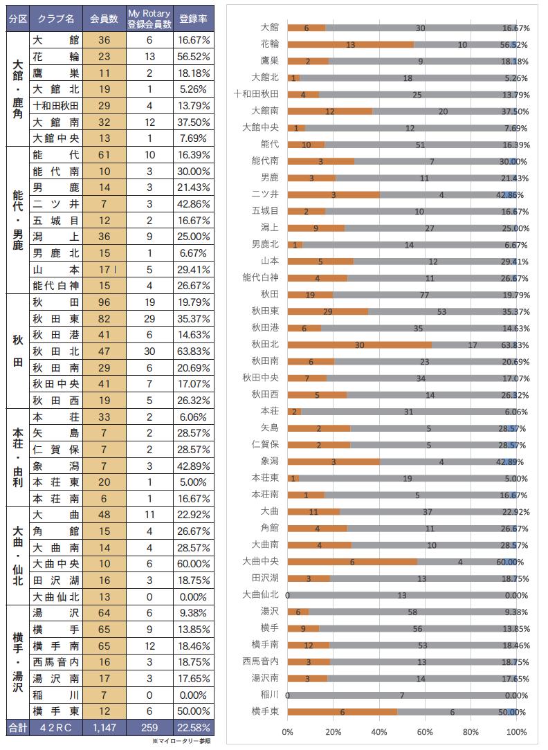 2020-2021年度 クラブ別 マイロータリー登録率